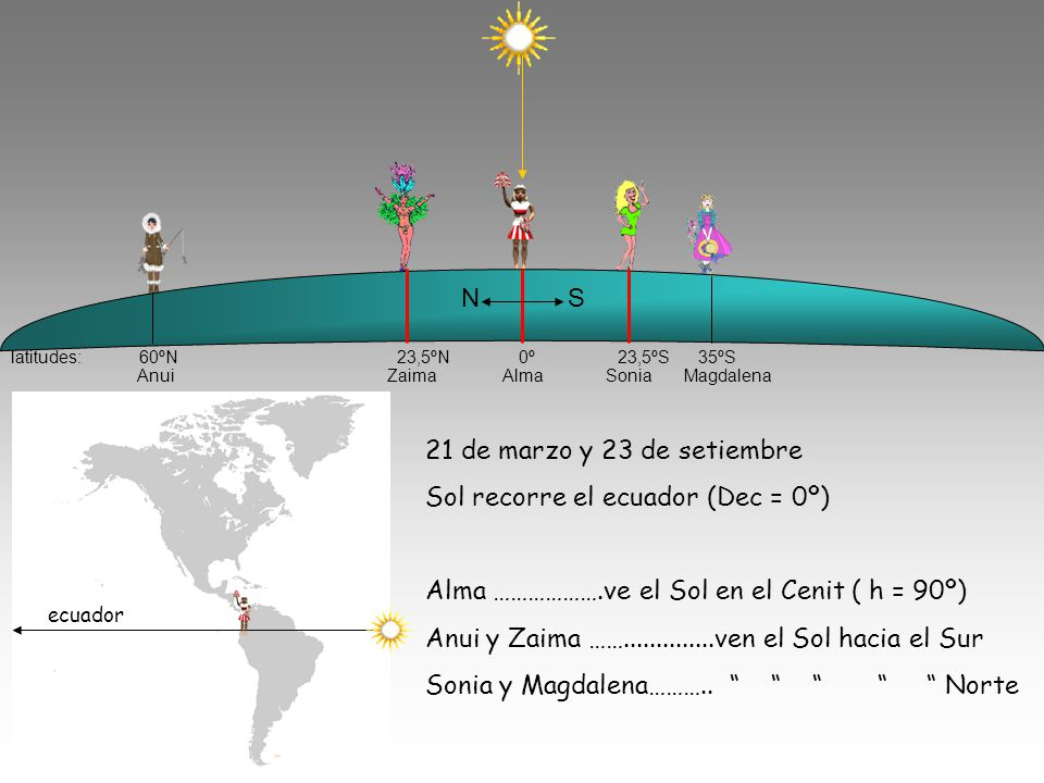Sol recorre el ecuador (Dec = 0º)
