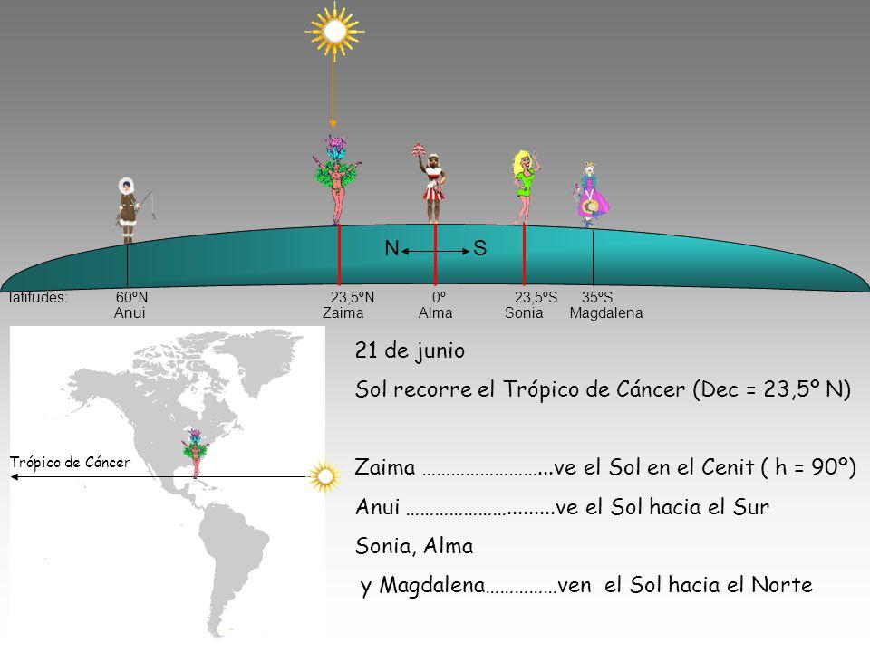Sol recorre el Trópico de Cáncer (Dec = 23,5º N)