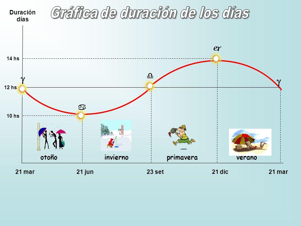 Gráfica de duración de los días