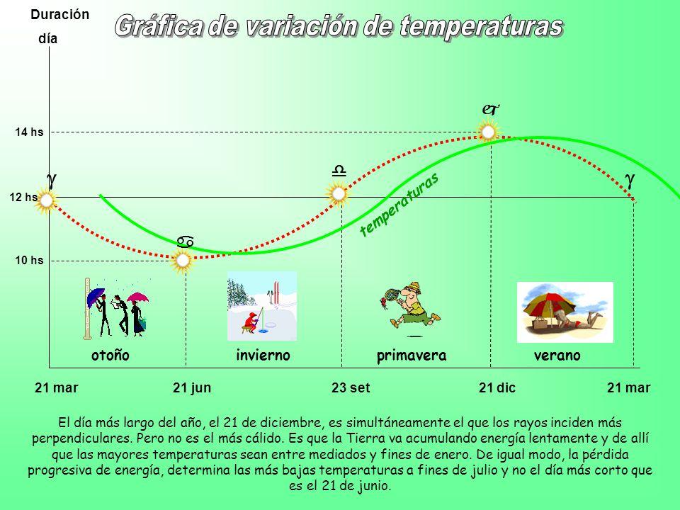 Gráfica de variación de temperaturas