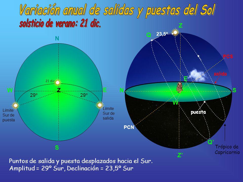 Variación anual de salidas y puestas del Sol