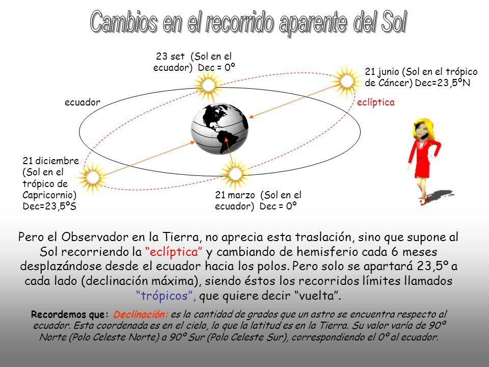 Cambios en el recorrido aparente del Sol