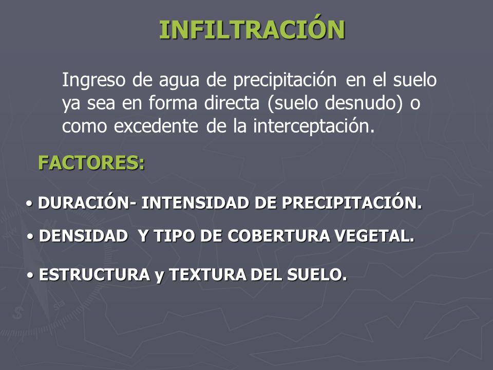 INFILTRACIÓN Ingreso de agua de precipitación en el suelo
