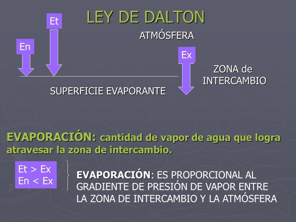 LEY DE DALTON EVAPORACIÓN: cantidad de vapor de agua que logra Et
