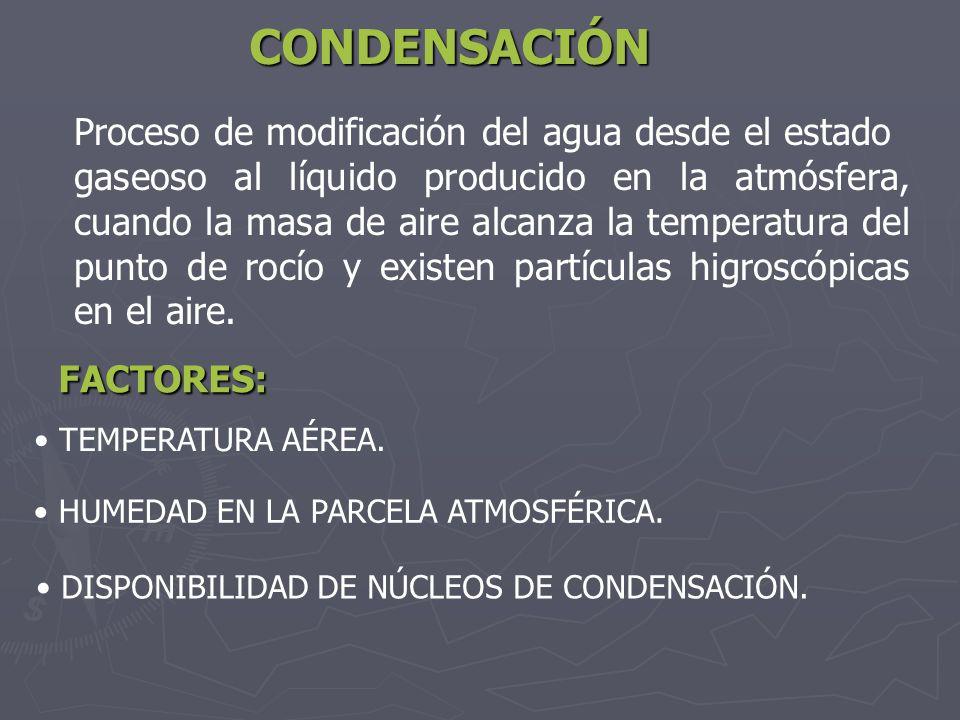 CONDENSACIÓN Proceso de modificación del agua desde el estado