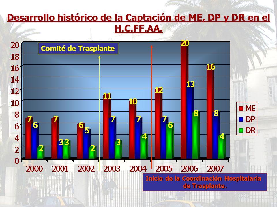 Desarrollo histórico de la Captación de ME, DP y DR en el H.C.FF.AA.