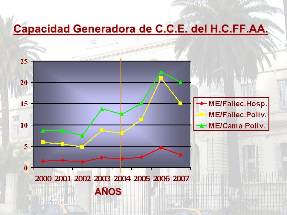 Capacidad Generadora de C.C.E. del H.C.FF.AA.