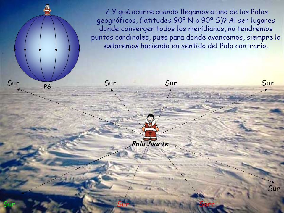 ¿ Y qué ocurre cuando llegamos a uno de los Polos geográficos, (latitudes 90º N o 90º S) Al ser lugares donde convergen todos los meridianos, no tendremos puntos cardinales, pues para donde avancemos, siempre lo estaremos haciendo en sentido del Polo contrario.