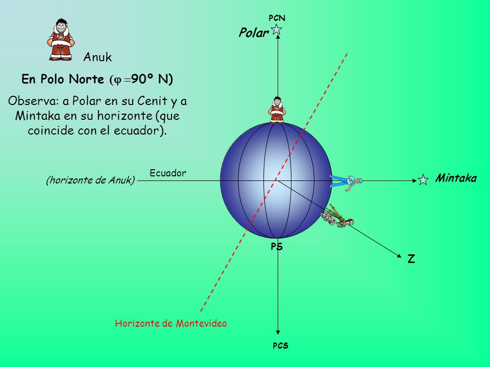 Polar Anuk En Polo Norte (j =90º N)