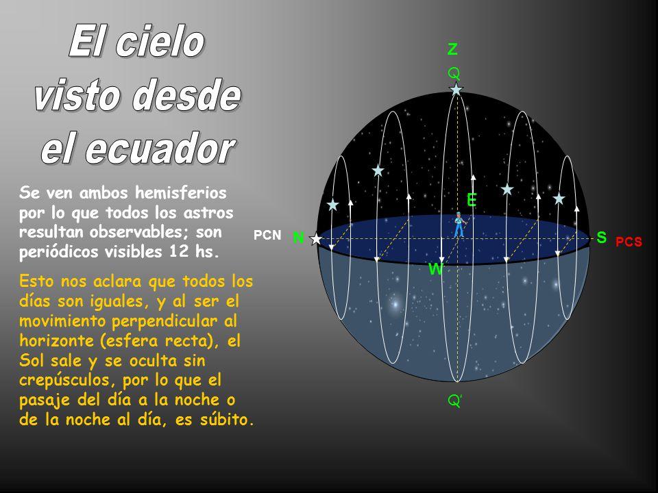 El cielo visto desde el ecuador