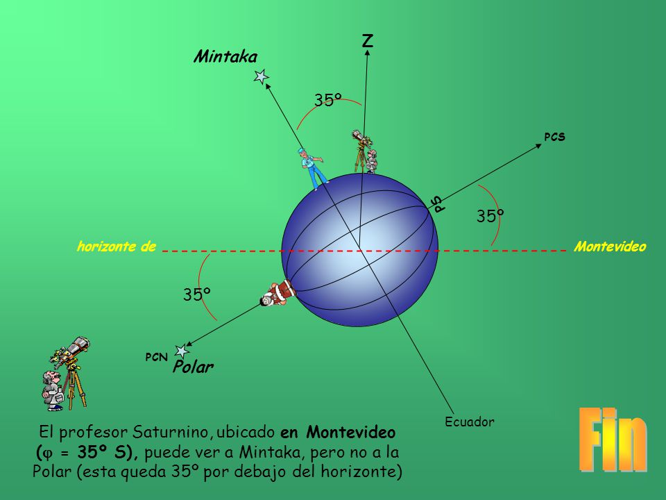 Fin Z Mintaka 35º 35º horizonte de Montevideo 35º Polar
