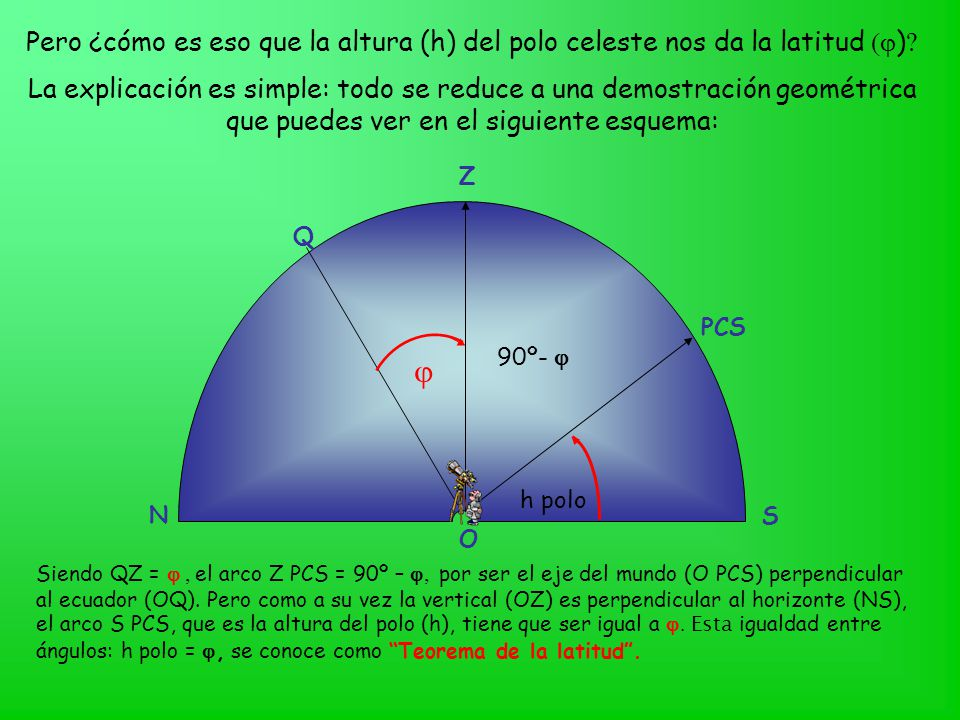 Pero ¿cómo es eso que la altura (h) del polo celeste nos da la latitud (j)