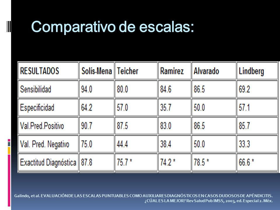 Comparativo de escalas:
