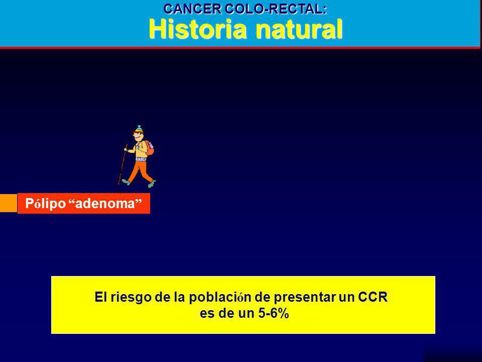 El riesgo de la población de presentar un CCR