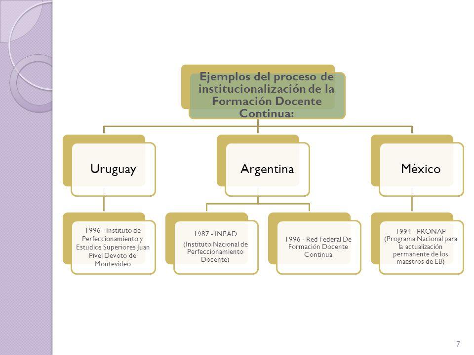 Uruguay Argentina México