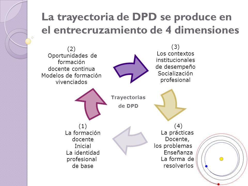La trayectoria de DPD se produce en el entrecruzamiento de 4 dimensiones
