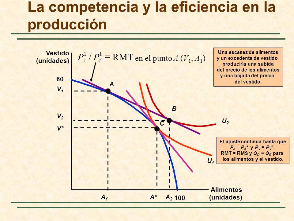 La competencia y la eficiencia en la producción