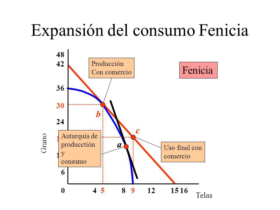 Expansión del consumo Fenicia