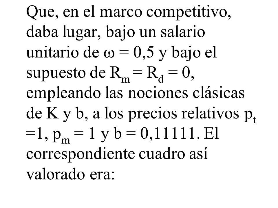 Que, en el marco competitivo, daba lugar, bajo un salario unitario de  = 0,5 y bajo el supuesto de Rm = Rd = 0, empleando las nociones clásicas de K y b, a los precios relativos pt =1, pm = 1 y b = 0,11111.