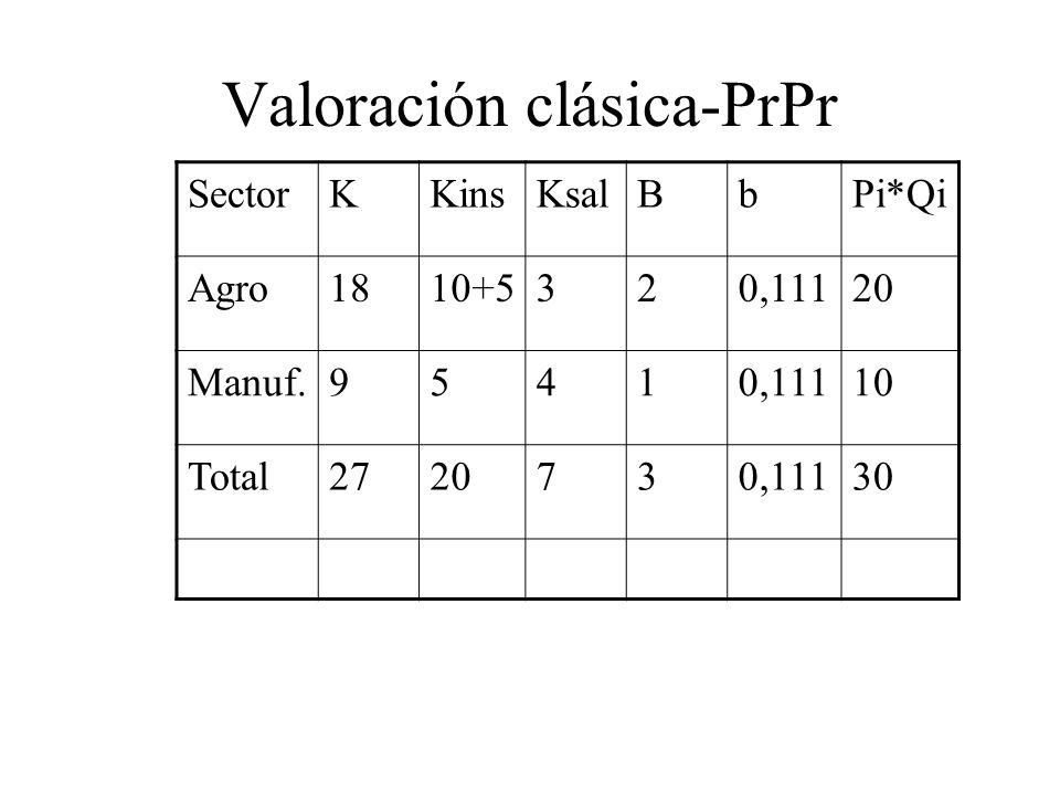 Valoración clásica-PrPr