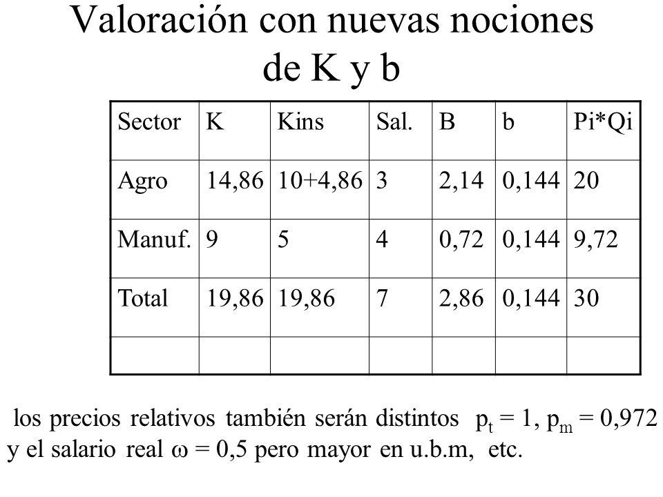 Valoración con nuevas nociones de K y b