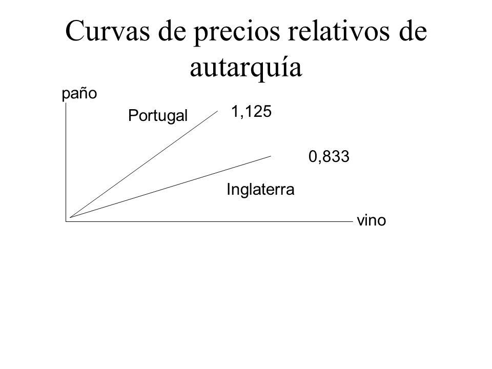 Curvas de precios relativos de autarquía