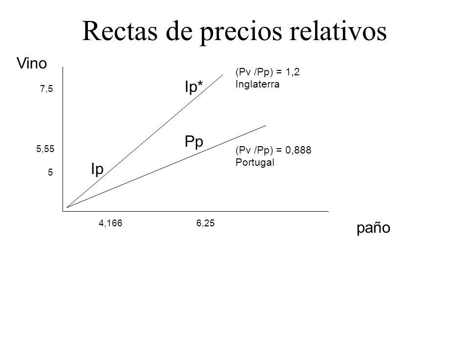 Rectas de precios relativos