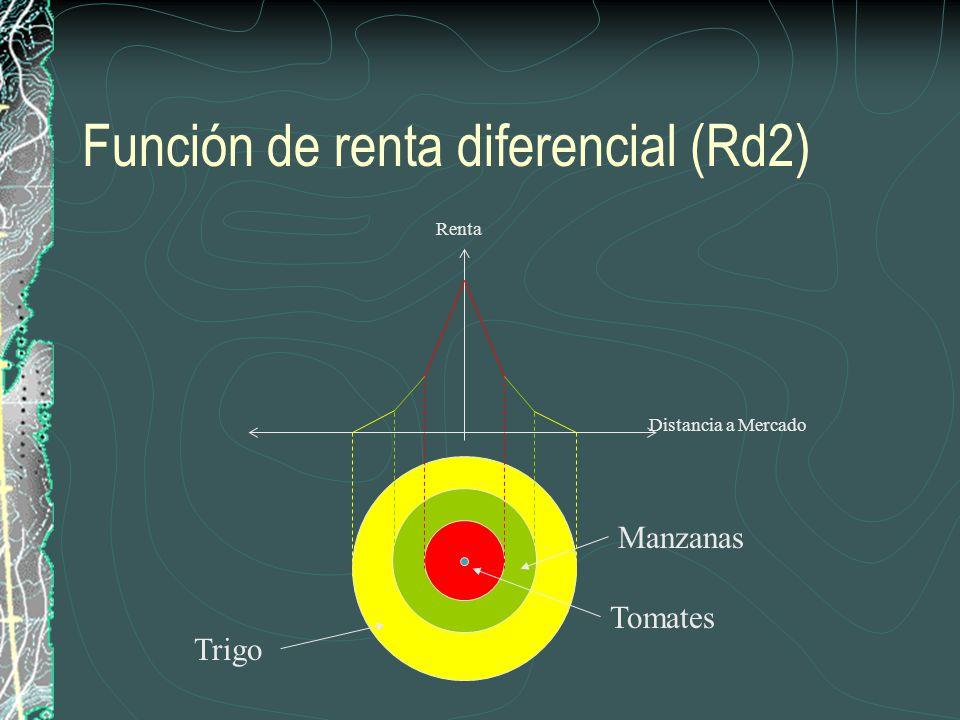 Función de renta diferencial (Rd2)
