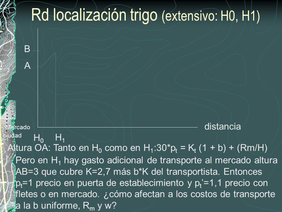 Rd localización trigo (extensivo: H0, H1)