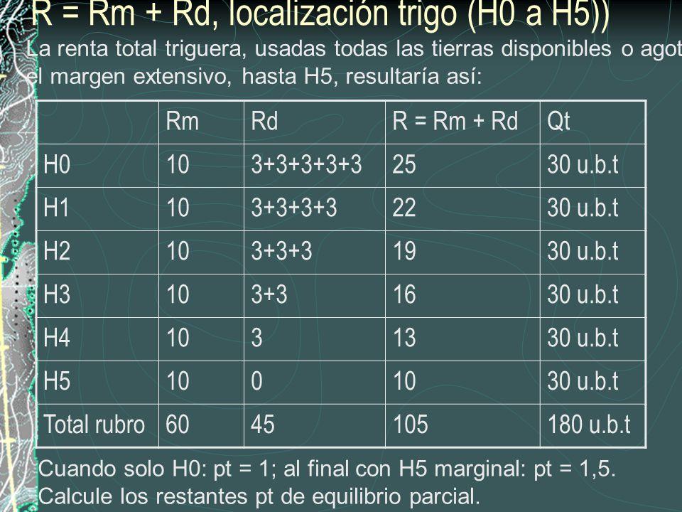 R = Rm + Rd, localización trigo (H0 a H5))