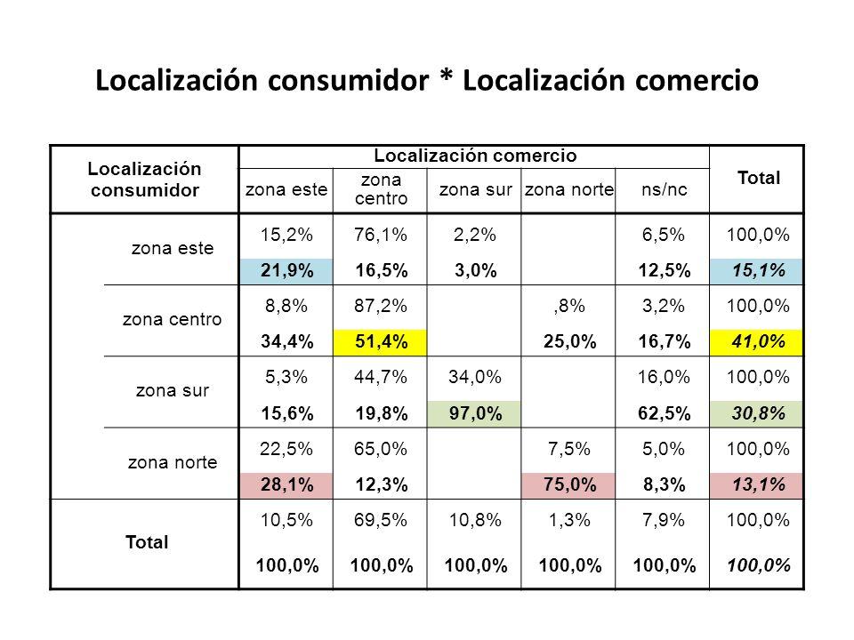 Localización consumidor * Localización comercio