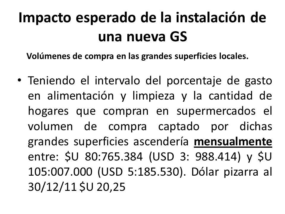 Impacto esperado de la instalación de una nueva GS