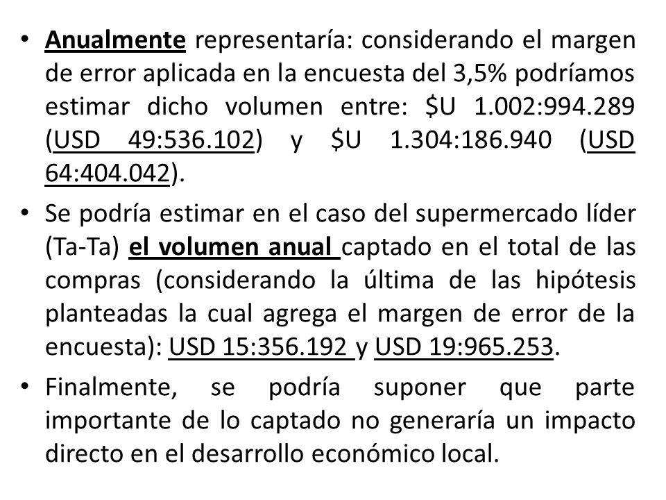 Anualmente representaría: considerando el margen de error aplicada en la encuesta del 3,5% podríamos estimar dicho volumen entre: $U 1.002:994.289 (USD 49:536.102) y $U 1.304:186.940 (USD 64:404.042).
