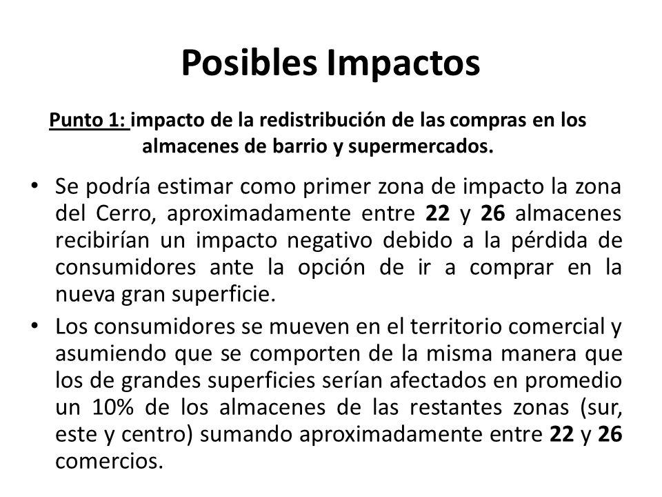 Posibles Impactos Punto 1: impacto de la redistribución de las compras en los almacenes de barrio y supermercados.