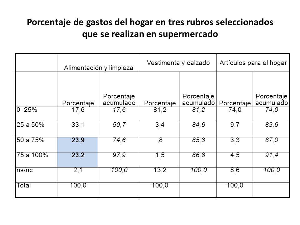 Porcentaje de gastos del hogar en tres rubros seleccionados que se realizan en supermercado
