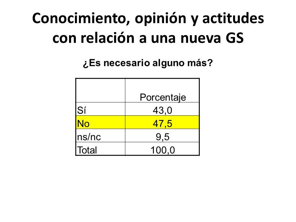 Conocimiento, opinión y actitudes con relación a una nueva GS