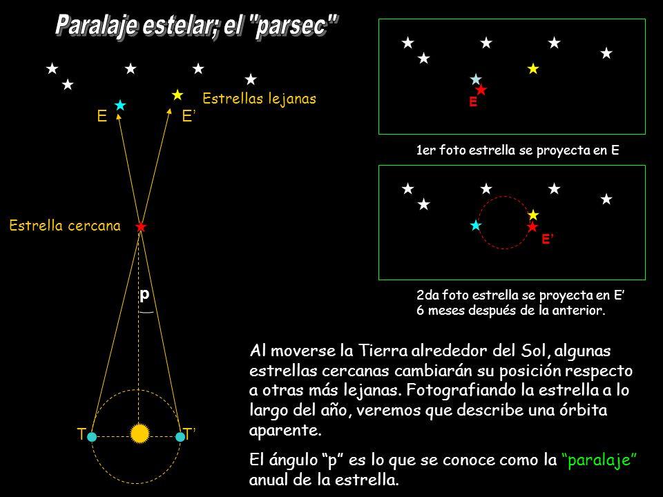 Paralaje estelar; el parsec