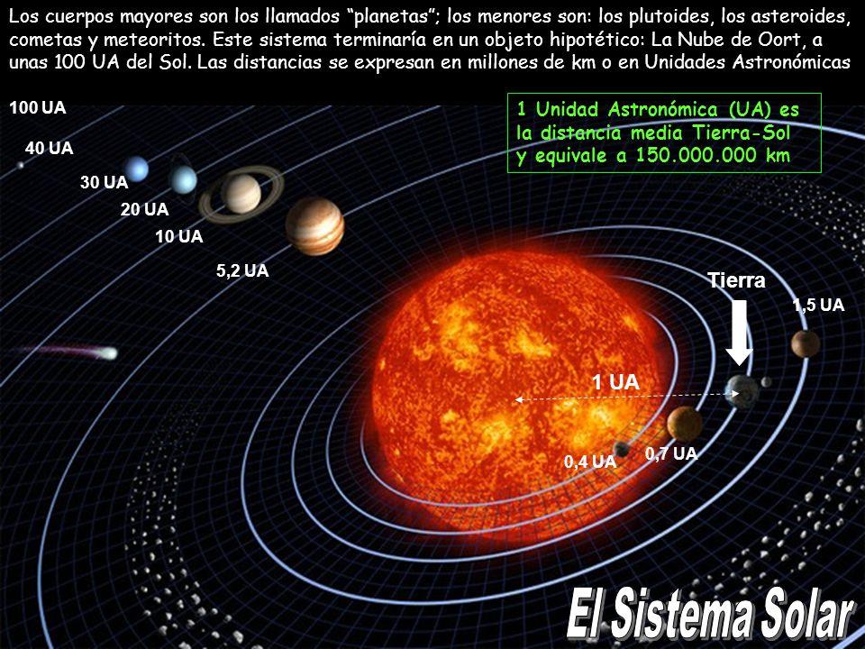 El Sistema Solar Tierra 1 UA