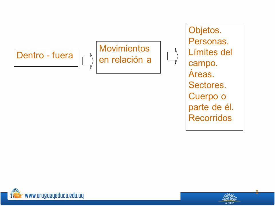 Objetos. Personas. Límites del campo. Áreas. Sectores. Cuerpo o parte de él. Recorridos. Movimientos en relación a.