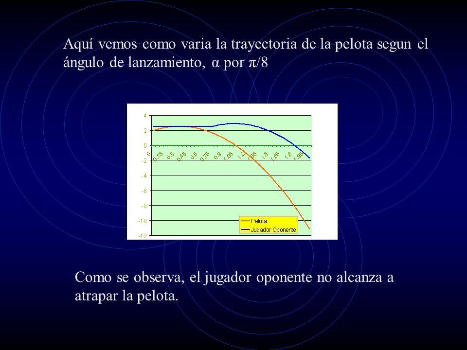 Aquí vemos como varia la trayectoria de la pelota segun el ángulo de lanzamiento, α por π/8
