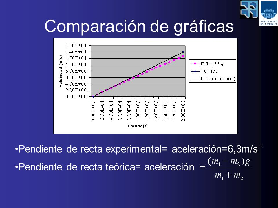 Comparación de gráficas