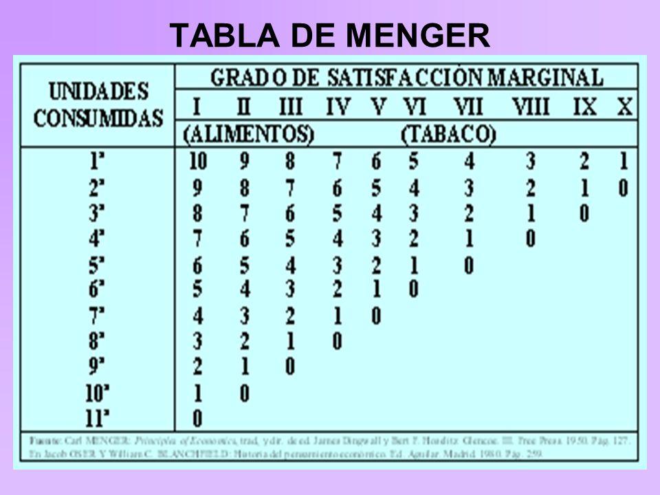 TABLA DE MENGER