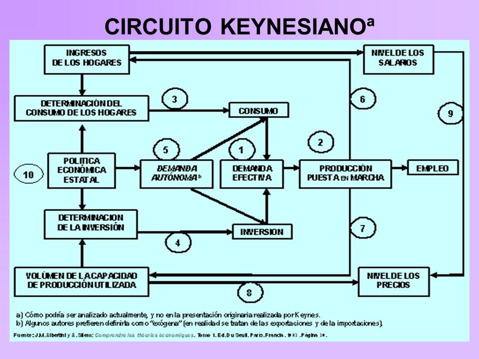 CIRCUITO KEYNESIANOª