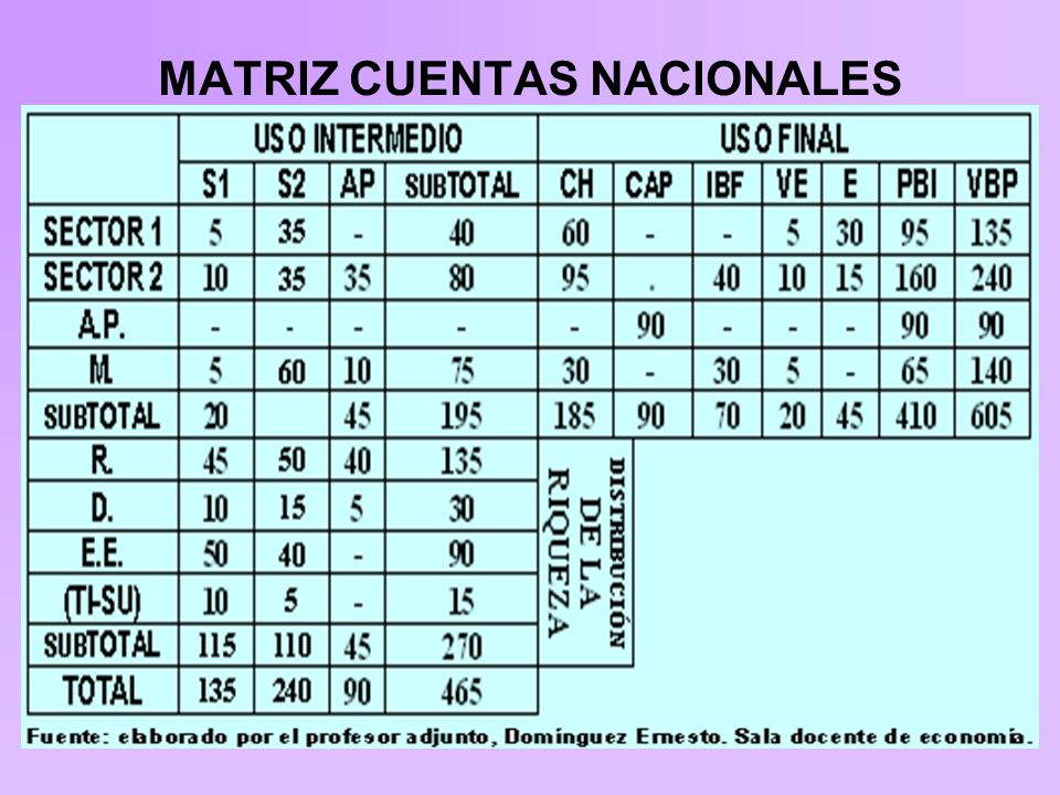 MATRIZ CUENTAS NACIONALES