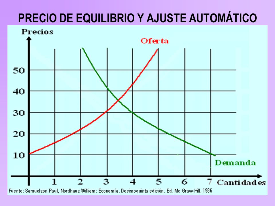 PRECIO DE EQUILIBRIO Y AJUSTE AUTOMÁTICO