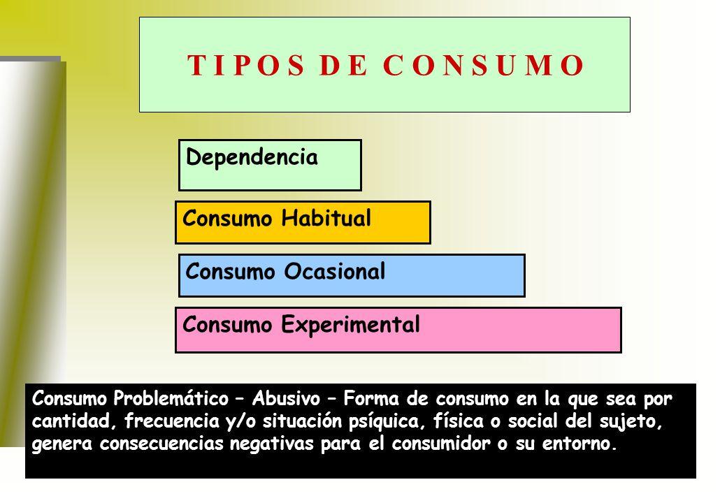 T I P O S D E C O N S U M O TIPOS DE CONSUMO Dependencia