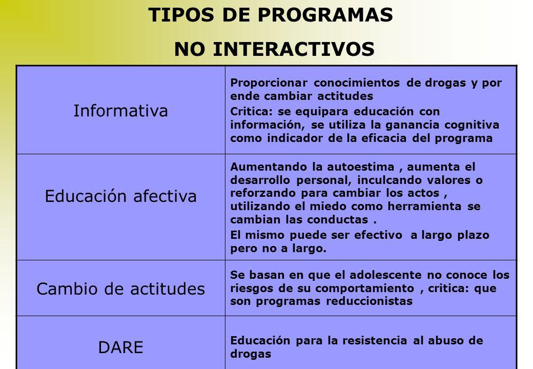 TIPOS DE PROGRAMAS NO INTERACTIVOS Informativa Educación afectiva