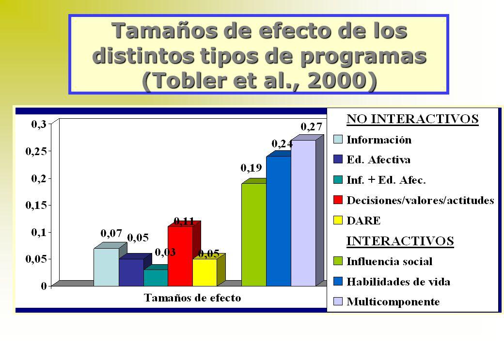 Tamaños de efecto de los distintos tipos de programas (Tobler et al