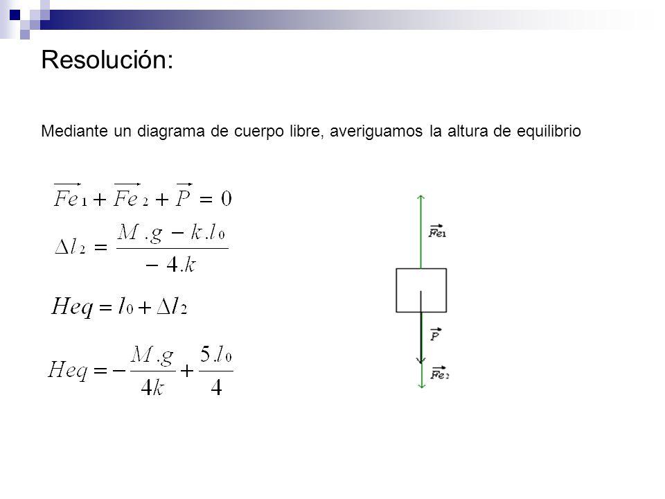Resolución: Mediante un diagrama de cuerpo libre, averiguamos la altura de equilibrio