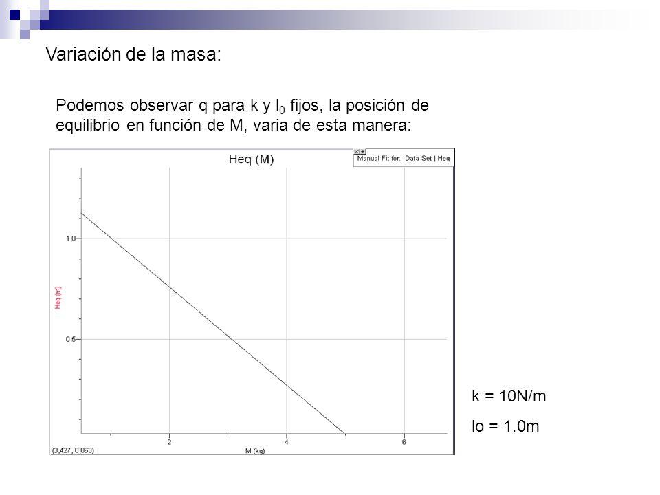 Variación de la masa: Podemos observar q para k y l0 fijos, la posición de equilibrio en función de M, varia de esta manera: